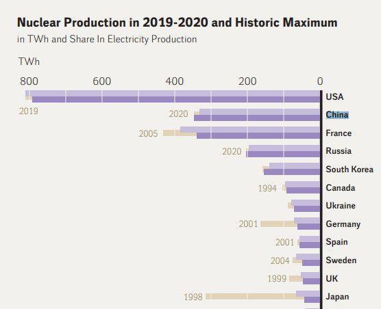En violet clair, l'année de production nucléaire 2019 ; en violet, l'année de production 2020 ; en brun : l'année record du pays. (WNISR)