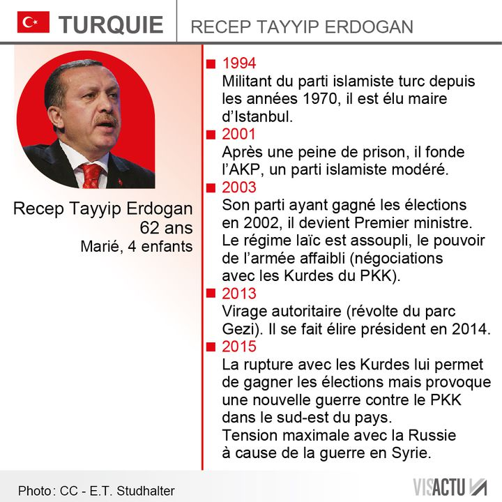 (L'essentiel sur le président Erdogan © Visactu)