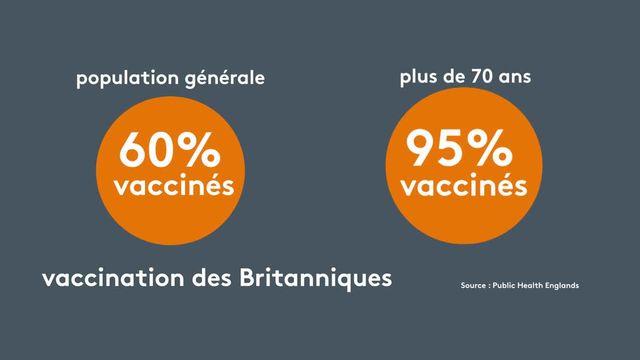 117 personnes infectées par le variant Delta du Covid-19 sont mortes en Grande-Bretagne depuis le mois de février, alors que 43% d'entre elles avaient reçu les deux doses du vaccin. Est-il vraiment efficace ?