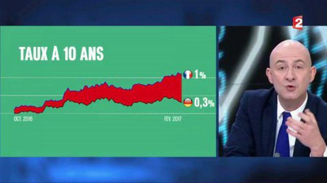 Taux d'intérêt : les écarts augmentent entre la France et l'Allemagne