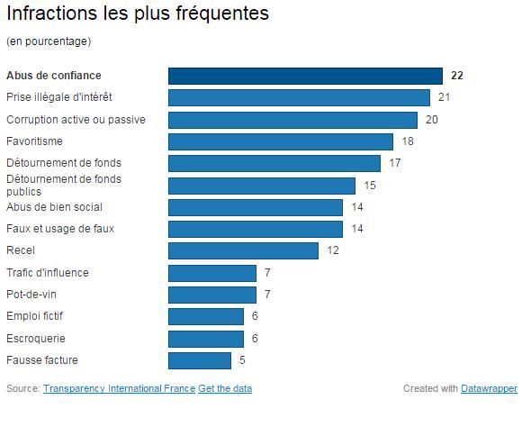 Les infractions les plus fréquentes dans des affaires de corruption, selon des données publiées par l'ONG Transparency International France, le 9 décembre 2014. (DATA WRAPPER / FRANCETV INFO)