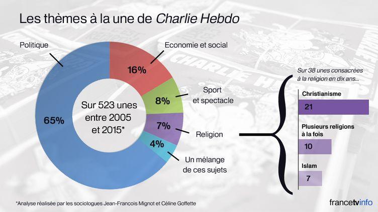 """Seules sept couvertures de """"Charlie Hebdo"""" ont été consacrées à l'islam entre 2005 et 2015, selon une étude publiée par deux sociologues, le 24 février 2015. (BASTIEN HUGUES / FRANCETV INFO)"""