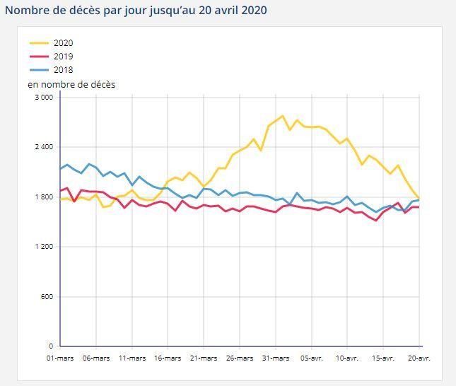 Nombre de décès par jour jusqu'au 20 avril 2020. (INSEE)