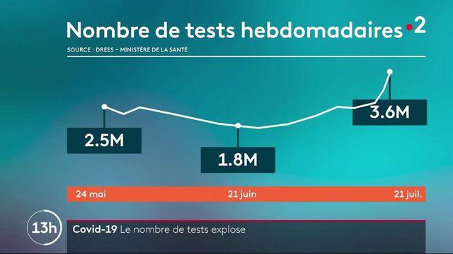 Covid-19 : explosion du nombre de tests PCR