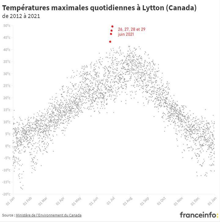 Les températures maximales quotidiennes à Lytton (Colombie-Britannique, Canada). (ROBIN PRUDENT / FRANCEINFO)