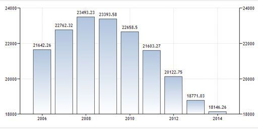 PIB par habitant de la Grèce en dollars (2006-2014) (tradingeconomics.com)