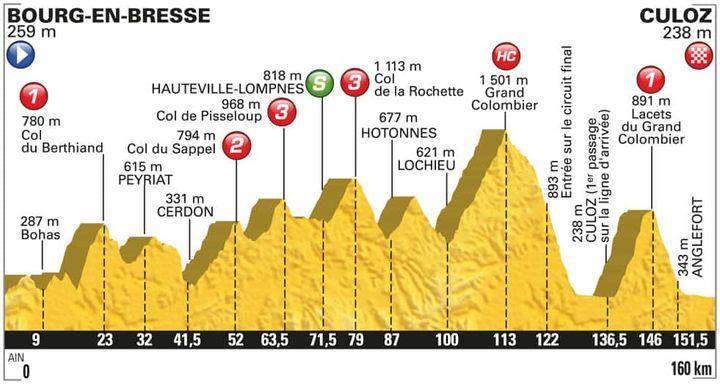 Le profil de la 15e étape du tour de France