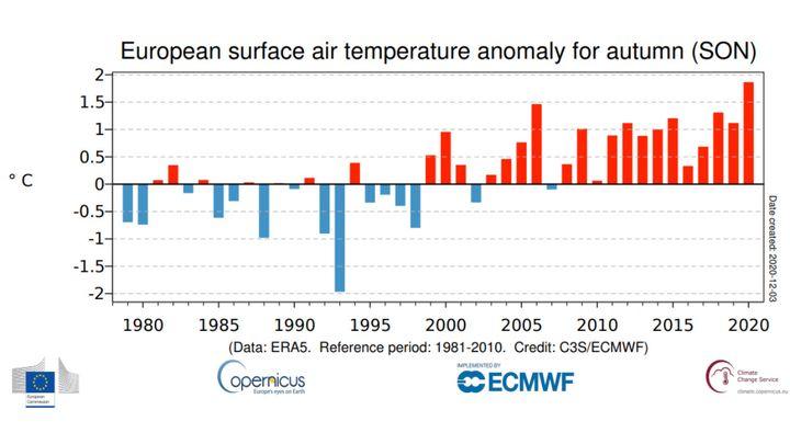 Moyenne de l'automne boréal (septembre à novembre) des anomalies de la température moyenne de l'air en surface en Europe de 1979 à 2020, par rapport à 1981-2010.Source des données: ERA5. (COPERNICUS CLIMATE CHANGE SERVICE/ECMWF)