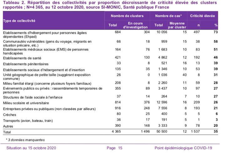 """Tableau de Santé publique France recensant les """"clusters"""" connus en France. (SANTE PUBLIQUE FRANCE)"""