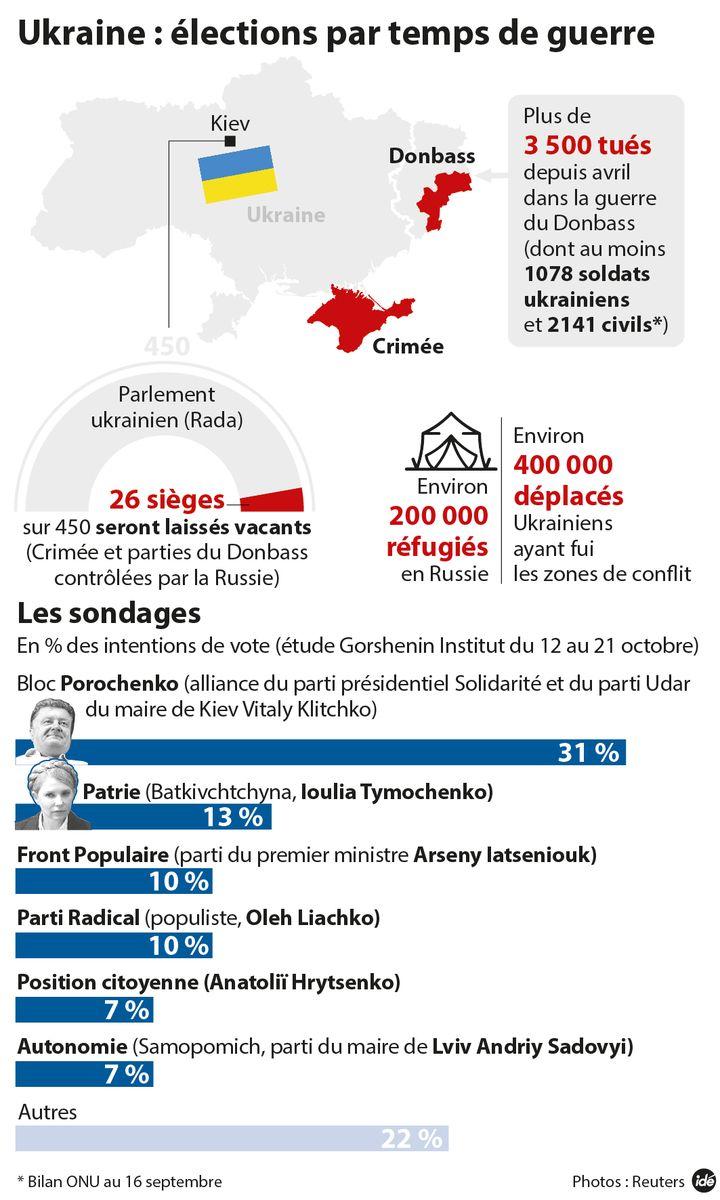 (Les élections en Ukraine © Idé)