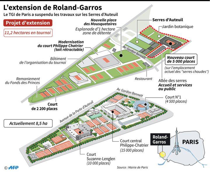 Plans actuel et d'extension de Roland-Garros