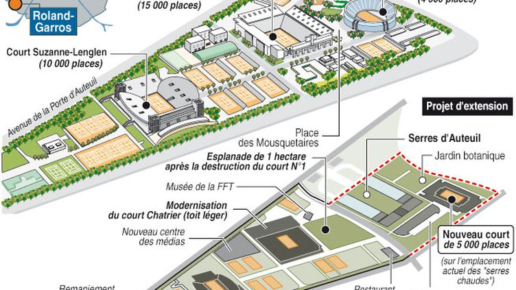 Le projet d'extension de Roland-Garros