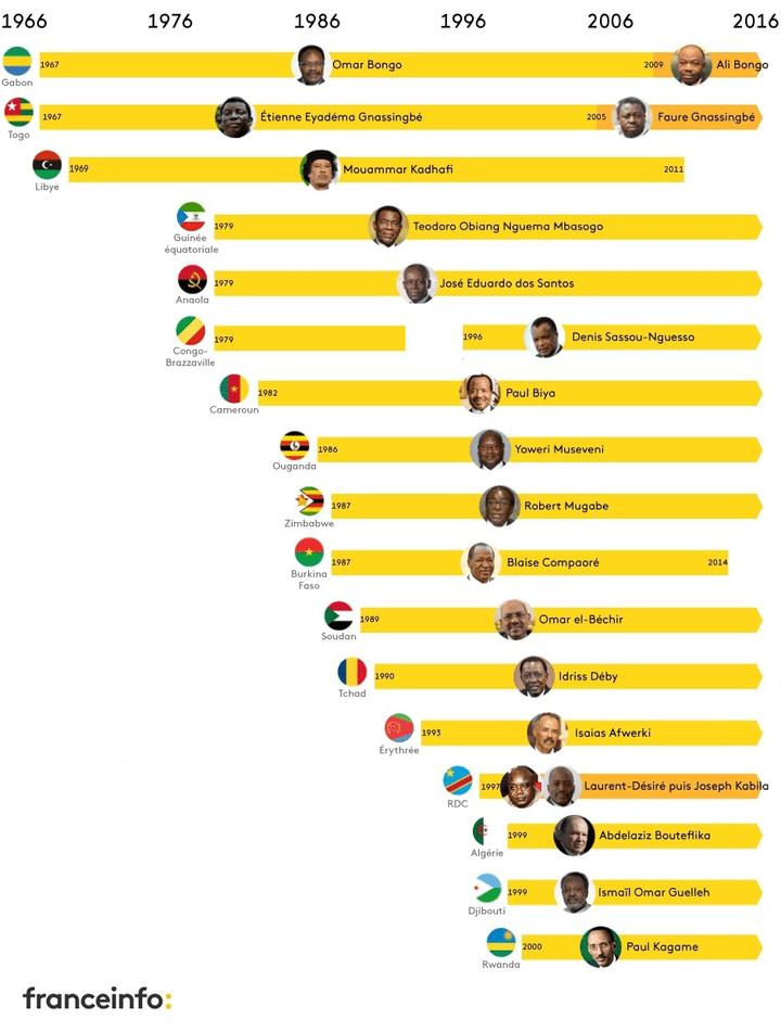Les chefs d'Etat africains restés le plus longtemps au pouvoir. (NICOLAS ENAULT)