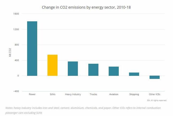 Capture écran du rapport de l'AIE sur les SUV, le 25 octobre 2019. (AGENCE INTERNATIONALE DE L'ENERGE)