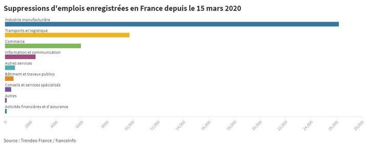 Les suppressions d'emplois enregistrées en France depuis le 15 mars 2020. (THOMAS DESTELLE / FRANCEINFO)