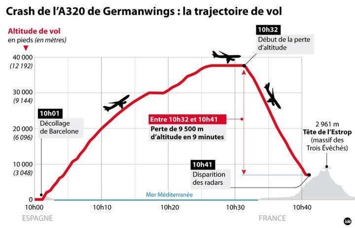 (L'altitude de l'avion durant le vol jusqu'à sa disparition des radars © IDÉ)