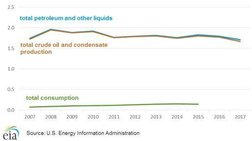 Production et consommation de pétrole en Angola (en millions de barils/jour) (7 juin 2019). (US Energy Information Administration)