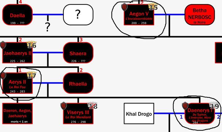 Une partie de l'arbre généalogique de la maison Targaryen réalisée par le site internet lagardenuit.com. (www.lagardenuit.com)