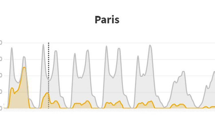 Réduction du trafic à Paris (FRANCEINFO)