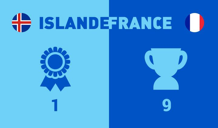L'Islande joue son premier Euro, la France son 9ème.