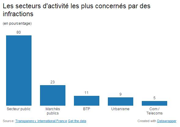 Le secteur public est le plus concerné par des faits de corruption, selon des données publiées par l'ONG Transparency International France, le 9 décembre 2014. (DATA WRAPPER / FRANCETV INFO)