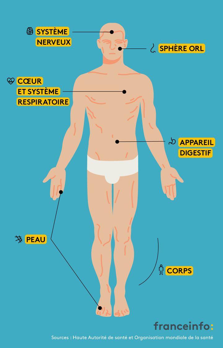 """Lessymptômes décrits par lespatients atteints du """"Covid long"""" touchent diverses parties du corps. (JESSICA KOMGUEN / FRANCEINFO)"""