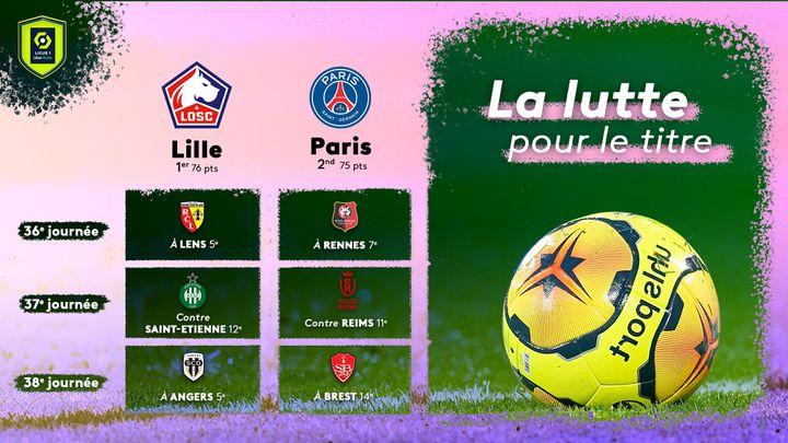 Un point sépare les deux premiers de Ligue 1, avec encore neuf points en jeu lors des trois dernières journées. (FLORIAN PARISOT / FRANCEINFO SPORT)