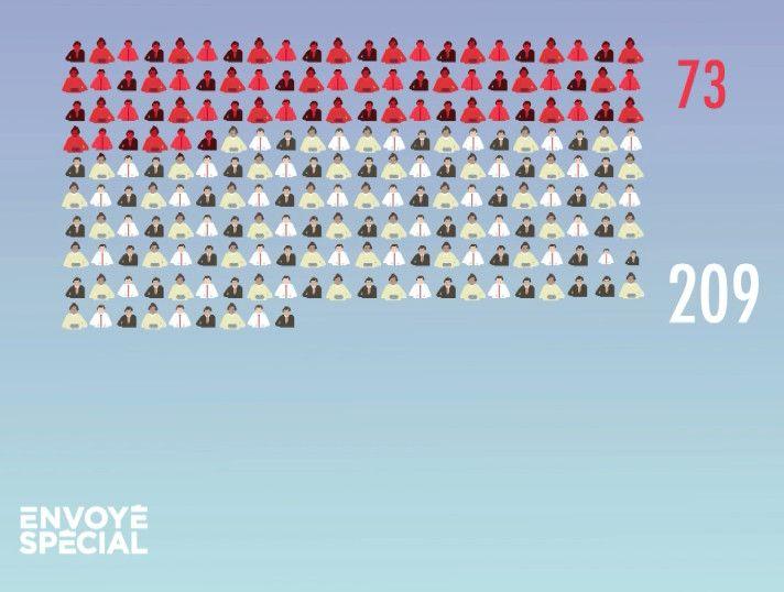 France Télévisions a contacté 209 assesseurs présents le jour du vote à Saint-Ouen (Seine-Saint-Denis). Parmi eux, 73 déclarent des symptômes évocateurs de Covid-19 avant ou après l'élection. (FRANCE 2)