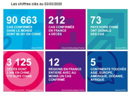 Capture d'écran du communiqué de Santé publique France le 3 mars 2020. (SANTÉ PUBLIQUE FRANCE)