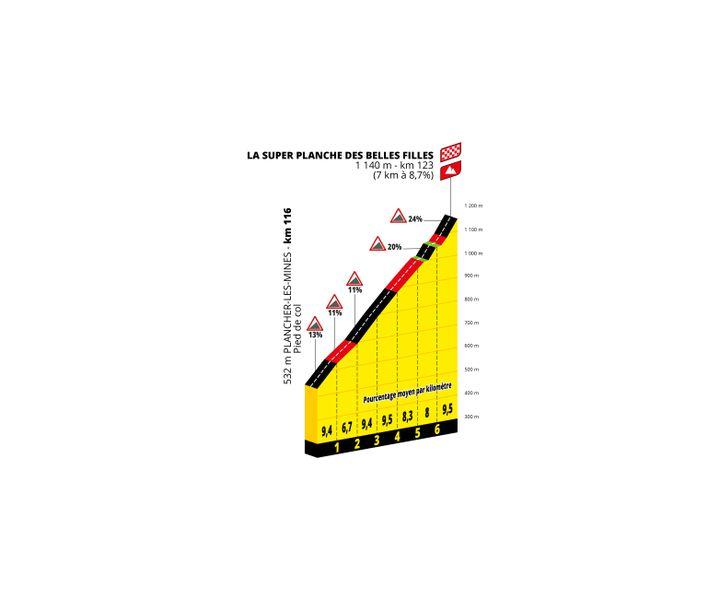 La montée de la Super Planche des Belles filles, lors de la 8e étape du Tour de France Femmes 2022. (ASO)