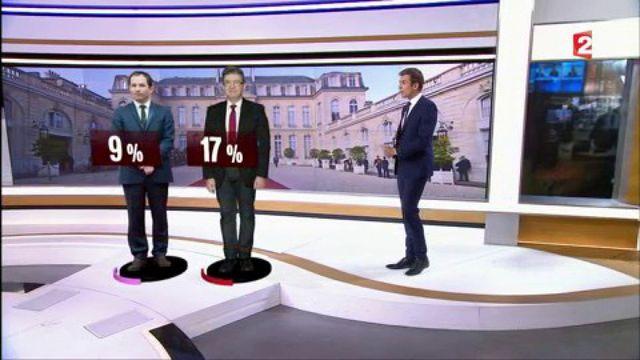 Présidentielle : Benoît Hamon dévisse, Jean-Luc Mélenchon poursuit sa lancée