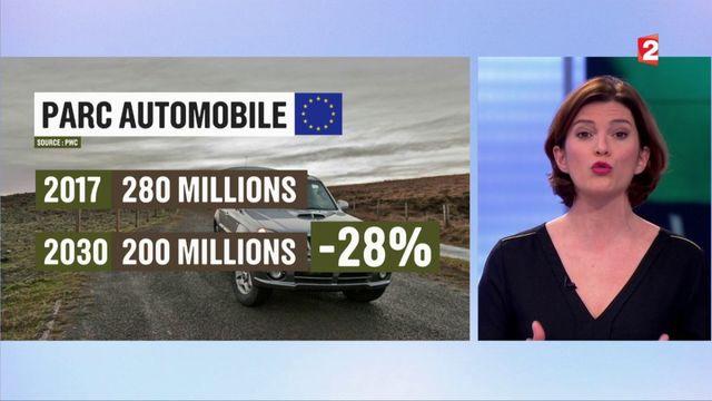 Automobile : comment roulerons-nous en 2030 ?