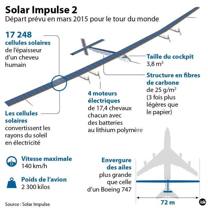 (Plusieurs escales seront nécessaires pour le tour du monde de Solar Impulse 2 © IDE)