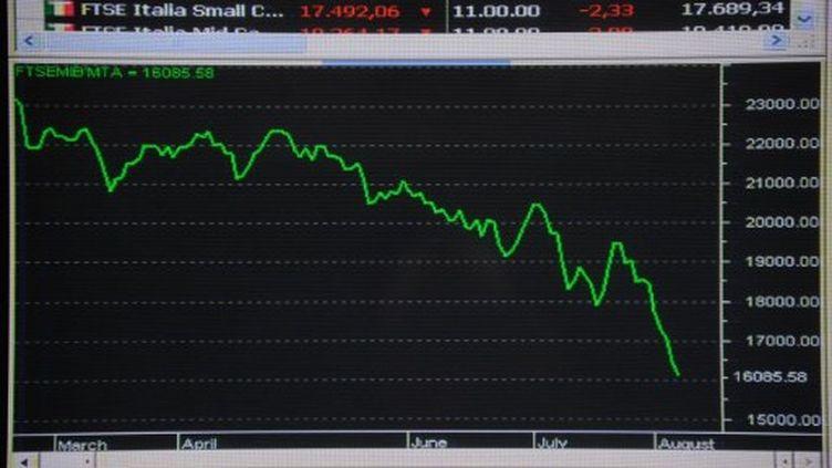 Graphique montrant la chute des marché à la bourse de Milan, le 5 août 2011 (AFP/OLIVIER MORIN)