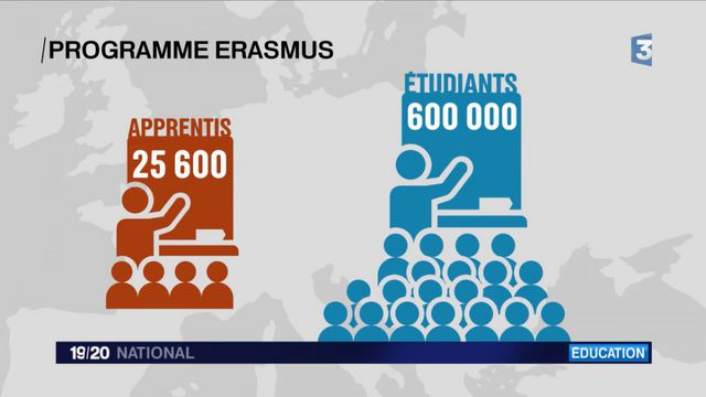 Erasmus : 16 mesures pour aider les apprentis