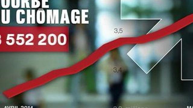Chômage : nouvelle hausse record en mai 2015