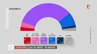 """Législatives 2017 : le raz-de-marée """"En Marche"""" (FRANCE 2)"""