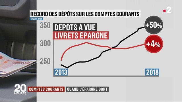 Comptes courants : les Français épargnent moins