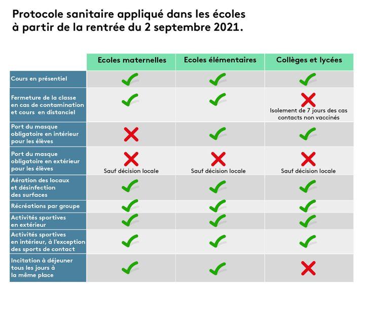 Protocole sanitaire appliqué dans les écoles de l'Hexagone et de Corse à partir de la rentrée du 2 septembre 2021. (PIERRE-ALBERT JOSSERAND / FRANCEINFO)