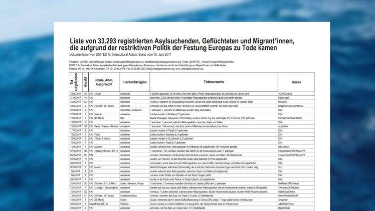 """Le journal allemand """"Der Tagesspiegel"""" a publiéla liste,le 10 novembre 2017,de plus de 33 000 réfugiés morts en tentant de rejoindre l'Europe. (DER TAGESSPIEGEL)"""