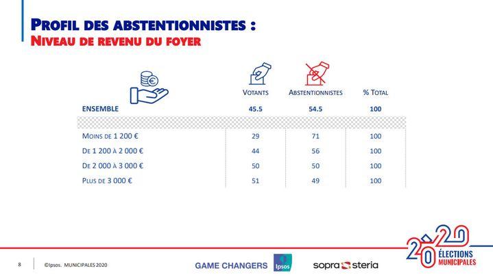 Le profil des abstentionnistes aux élections municipales selon la catégorie de revenus. (IPSOS/SOPRA STERIA)