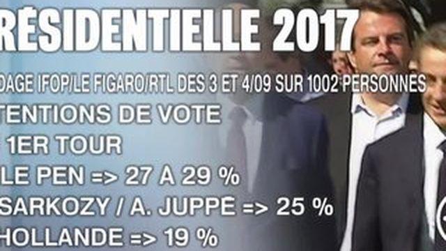 Conférence de presse de rentrée : François Hollande au plus bas dans les sondages