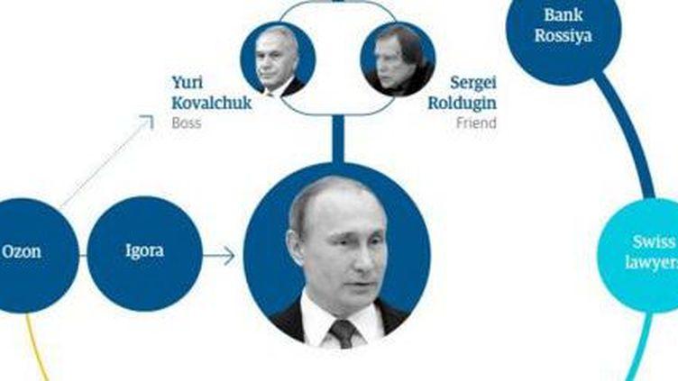 Comment une grande banque russe, avec l'aide d'amis du président,faisait sortir des capitaux via des sociétés offshore domiciliées au Panama, avant de les rapatrier. (Capture d'écran Twitter / DR)