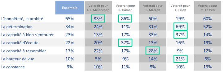 La confiance accordée aux différents candidats en matière de transparence et de moralisation de la vie politique, selon l'intention de vote. Capture d'écran. (IPSOS POUR FRANCEINFO)