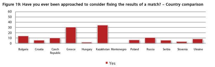 Capture du rapport de la FIFPro sur le football dans les pays de l'Est. (FIFPRO)