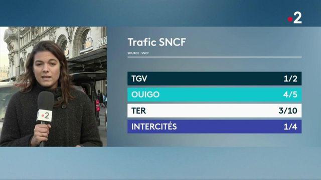 Vacances : un trafic SNCF très perturbé
