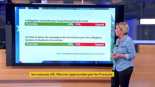 Covid-19 : les Français approuvent-ils les mesures décidées par Emmanuel Macron ?