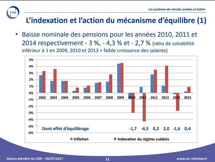 Les pensions des retraités suédois ont baissé en 2010 (-1,7%) et 2011 (-4,5%), puis augmenté en 2012(+0,2%) et 2013 (+2%) avant de rebaisser en 2014 (-1,6%). (COR)