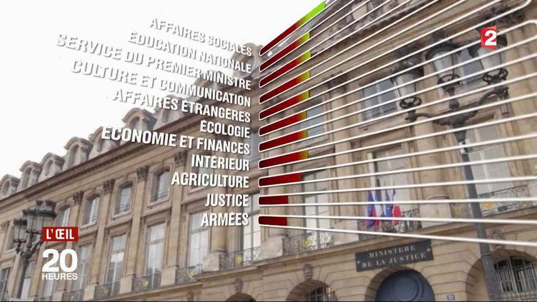Deux ministères ne respectent pas la loi sur les primo-nominations dans la fonction publique. (L'OEIL DU 20 HEURES / FRANCE 2)