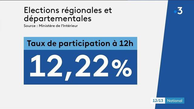 Elections régionales et départementales : 12,22% d'abstention à midi